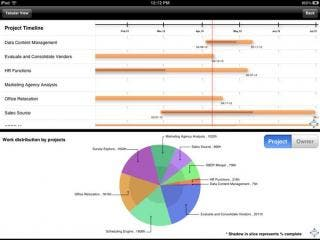 Microsoft Project Server on iPad - ProjectExplore by Atidan