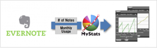 MyStats V 1.30 • Evernote Analysis