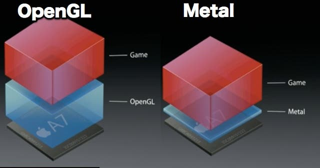 iOS 8 Metal: Get Ready for the Next Generation of Mobile Gaming.