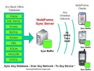 Sync Any Database With iPhone, iPad or iPod Using The Latest MobiForms Sync Server