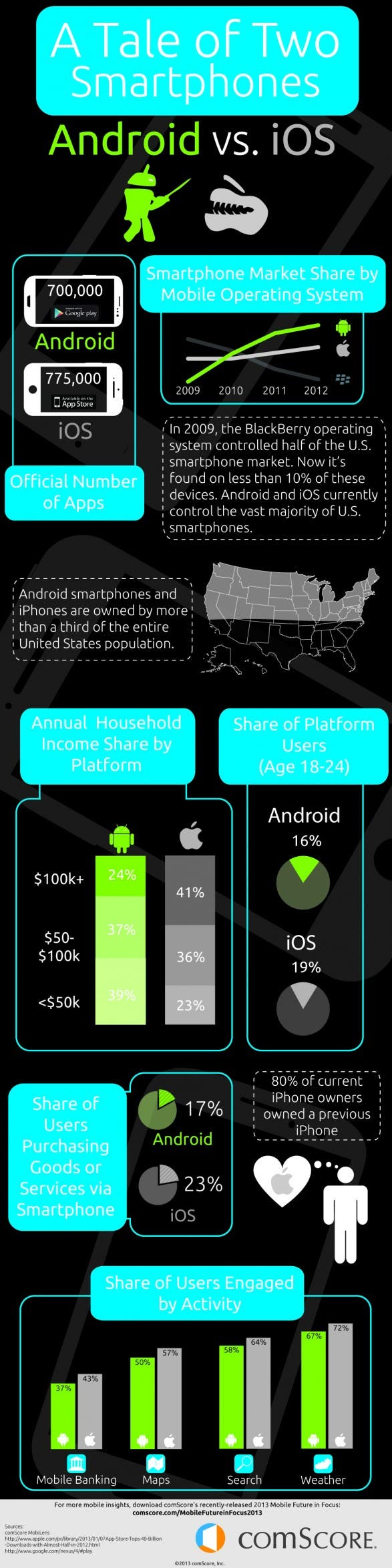 Android vs. iOS: User Differences Every Developer Should Know