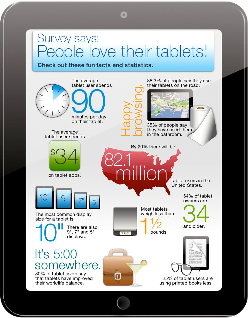 Survey Says: People Love Their Tablets!