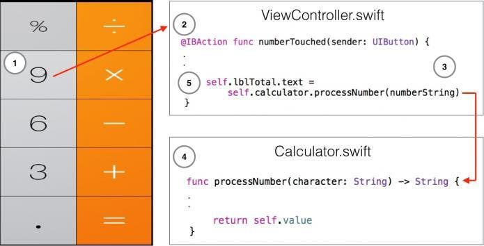 Improved numeric button and code interaction