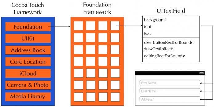 Frameworks, classes, and objects