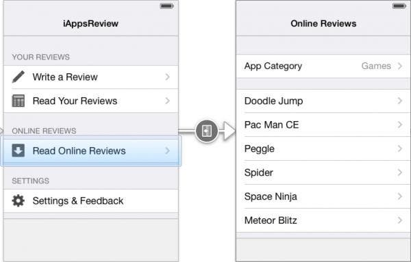 The Online Reviews scene