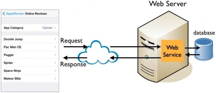 Web service overview