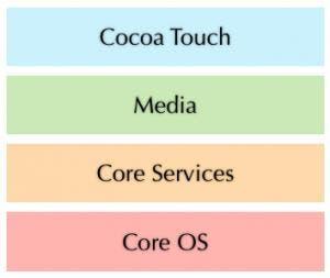 iOS Layers