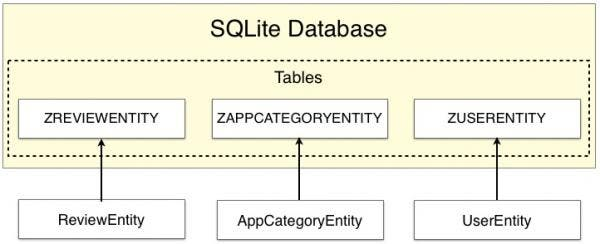 Fig 4 - Saving Entities in a database