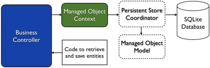 Fig 7 - Improved Core Data Model