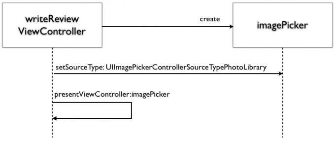 Sequence Diagram 1