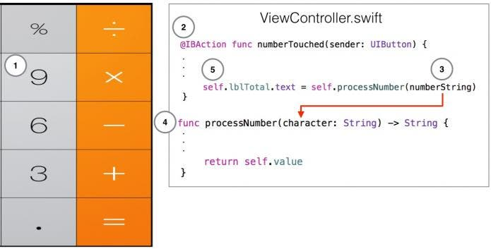 Calculator numeric button interaction