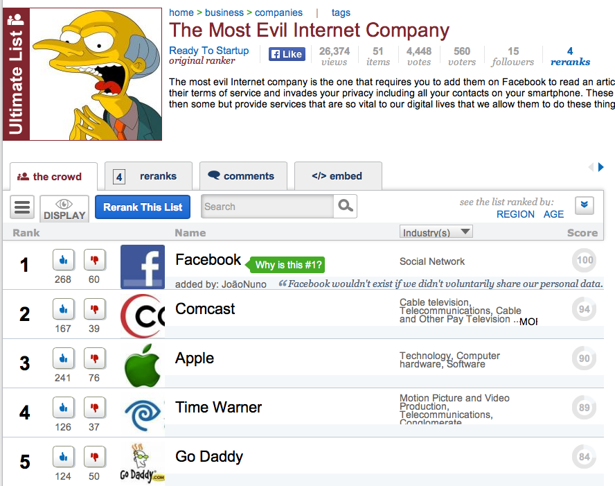 Evil Rankings