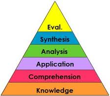 Bloom's Taxonomy (Creative Commons)