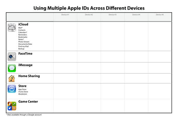 Example of an Apple ID Account