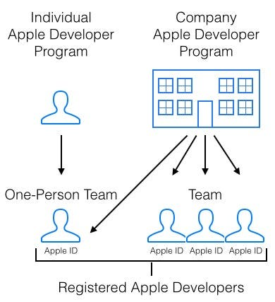 Programs diagram