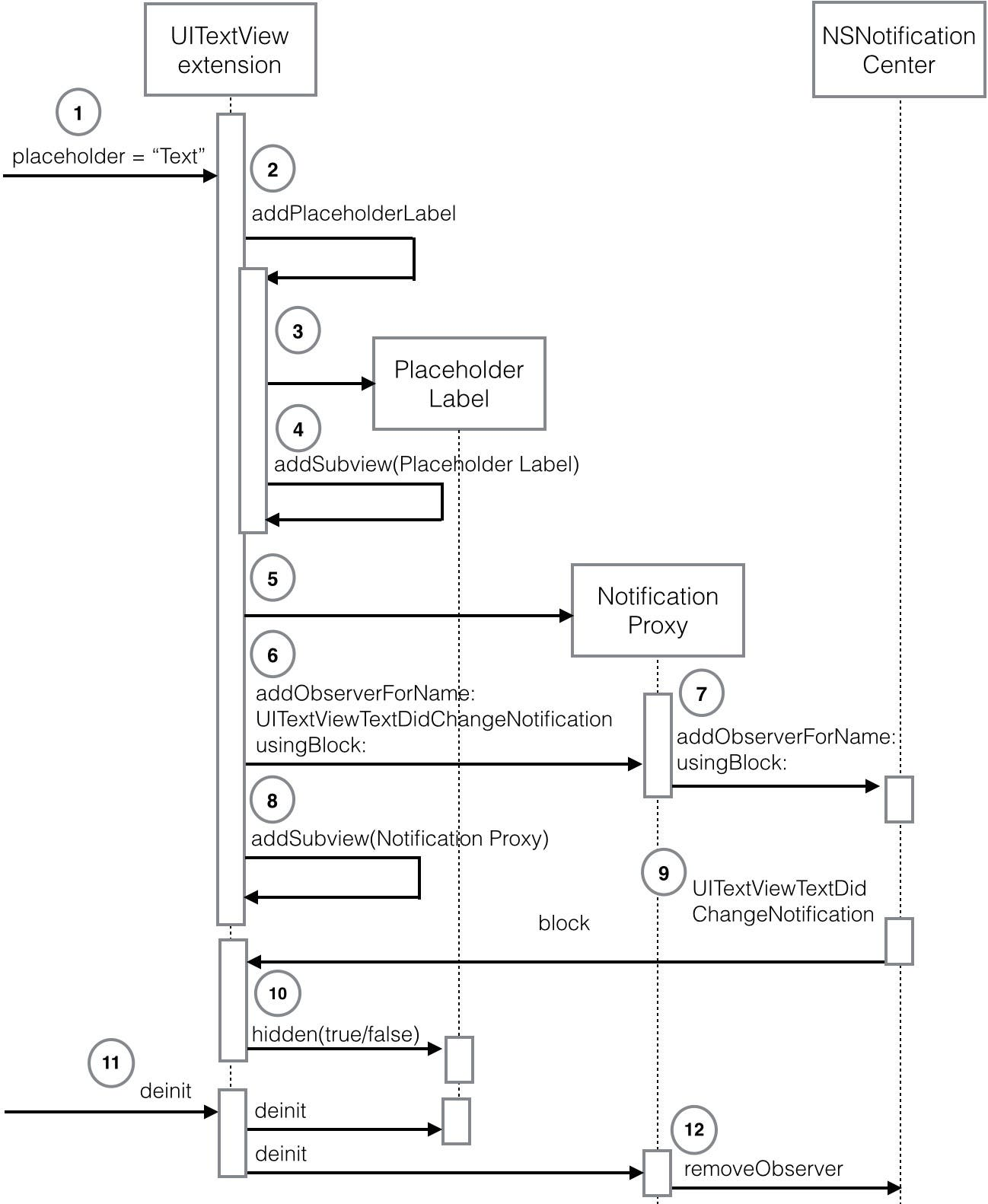 swift programming 101 creating self registering swift ui controls Domain Sequence Diagram sequence diagram