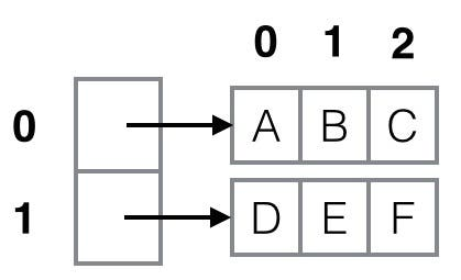 A two-dimensional array