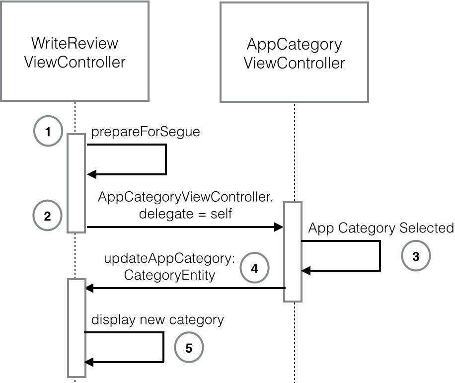 Swift Programming 101: Mastering Protocols and Delegates ...