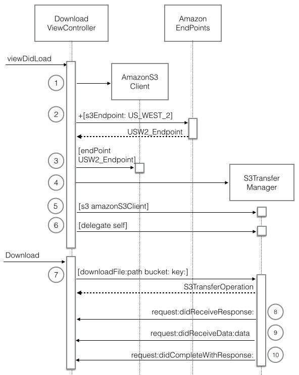 Unleash Your Inner App Developer Part 38 Storing iOS