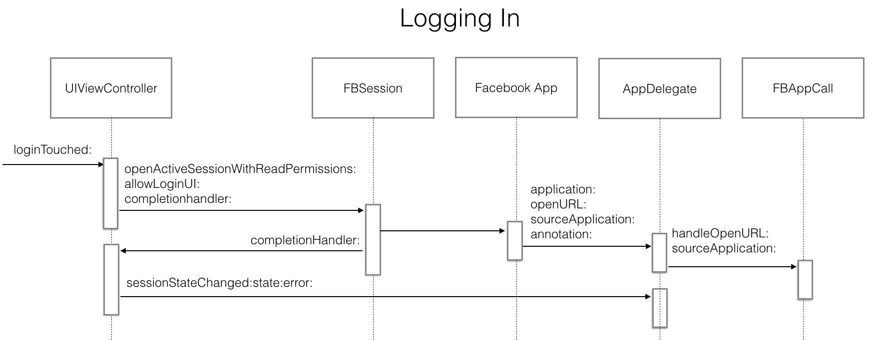 Unleash your inner app developer part 41 logging in with facebook logging in sequence diagram ccuart Choice Image