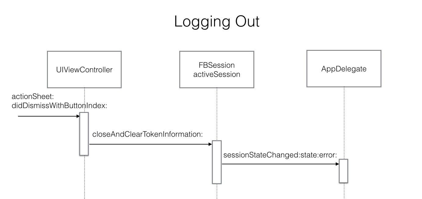 Logging out sequence diagram