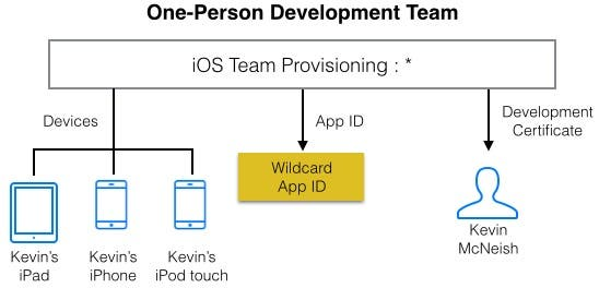One-person development team