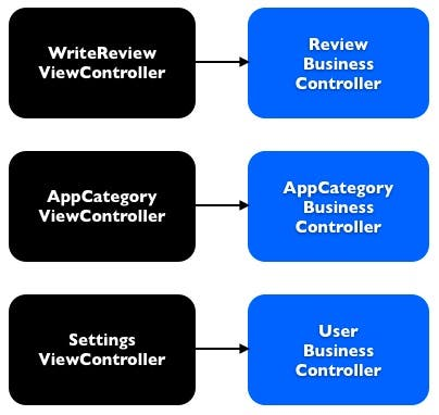 View Controllers and Business Controllers