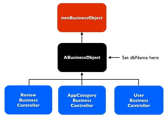 ABusinessObject hierarchy