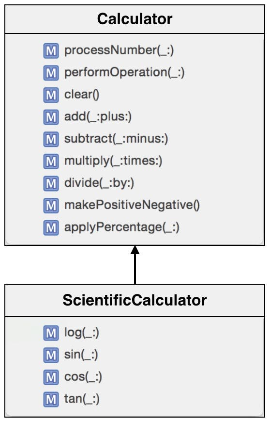ScientificCalculator subclass