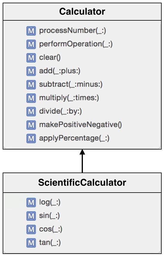 ScientificCalculator subclass