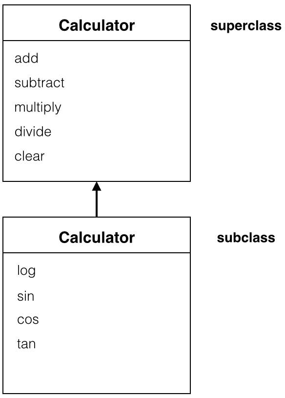 Calculator class diagram
