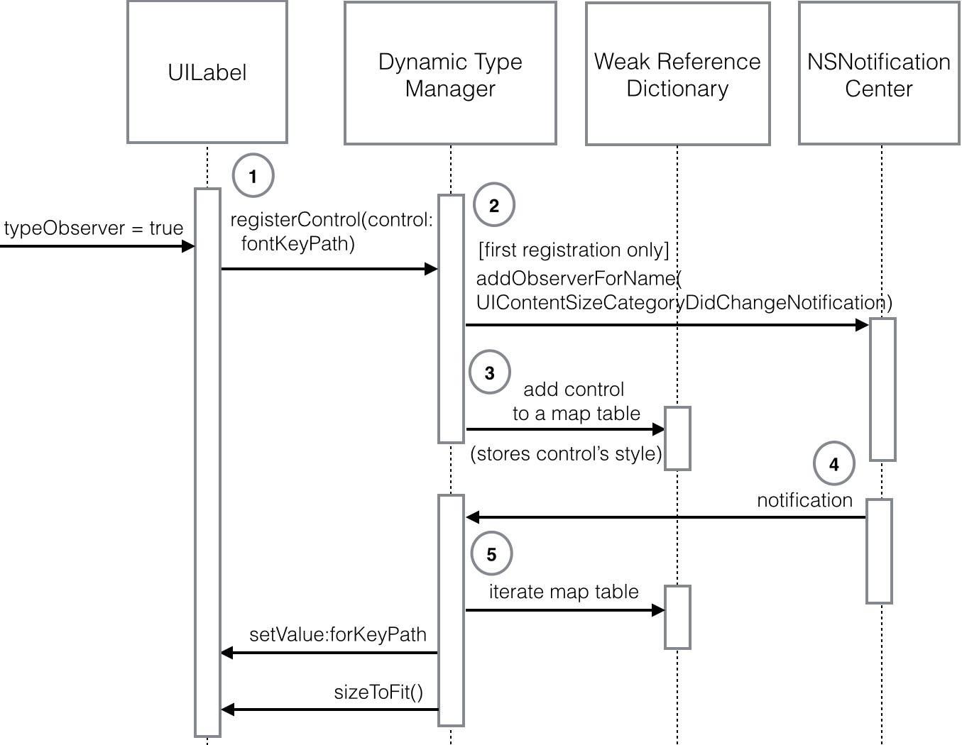 Swift Programming 101: Mastering Dynamic Type in iOS 8 ...