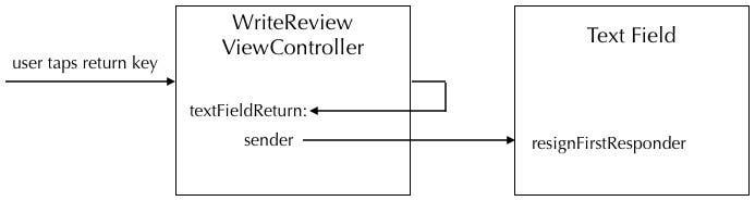 textFieldReturn sequence diagram