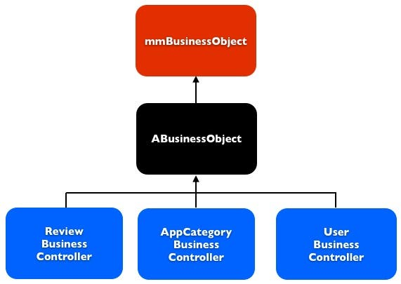 Business controller classes