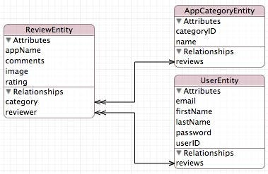 Fig 1 - Entity Data Model
