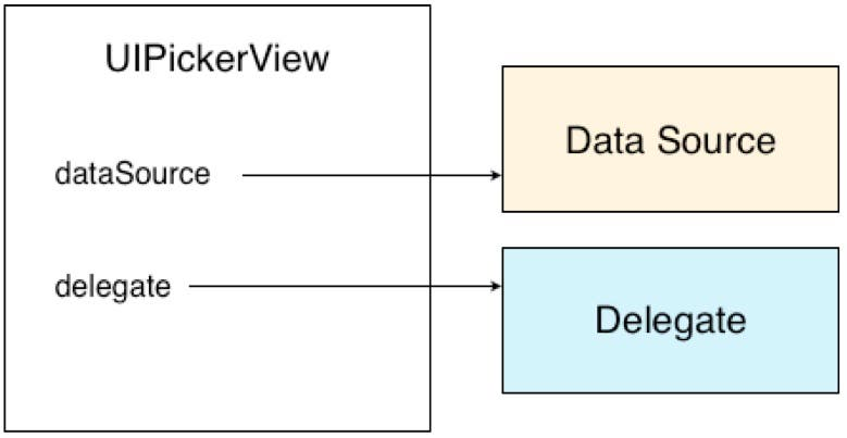 UIPickerView has a data source and delegate