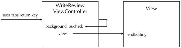 backgroundTouched sequence diagram