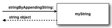 Pass string message