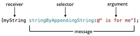 Anatomy of a message call