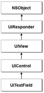UITextField full inheritance chain