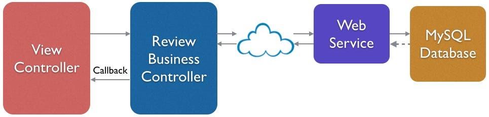 Web service message flow