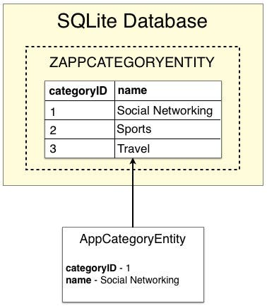 Fig 5 - Entity database records