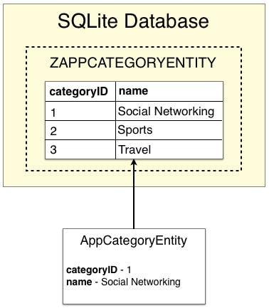 Fig 5 - Entity database records