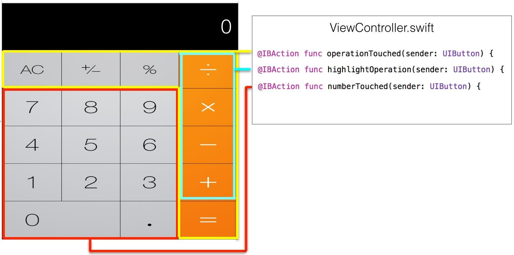 Calculator action methods