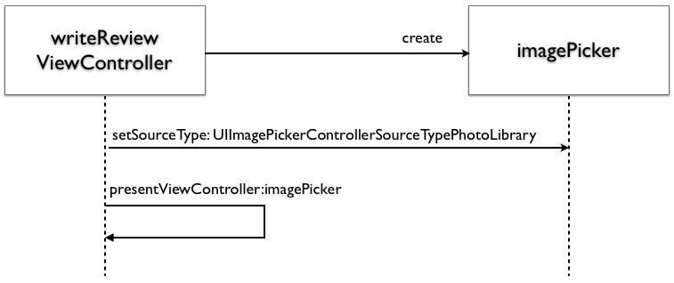 Sequence Diagram 1
